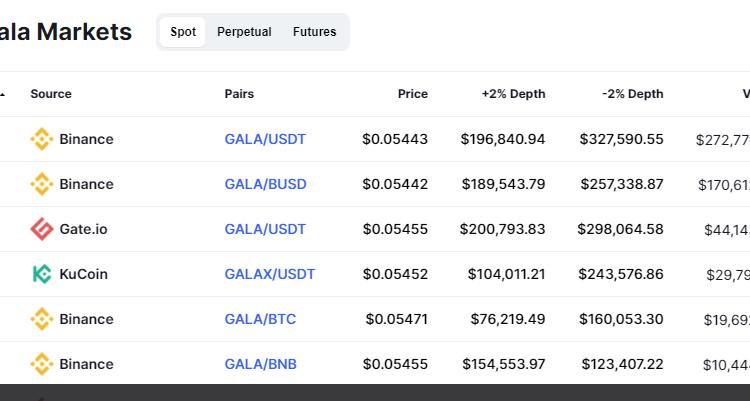 How to Buy Gala Crypto